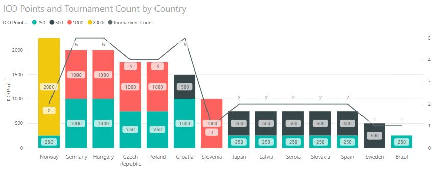 ICO Points and Tournament Count by Country