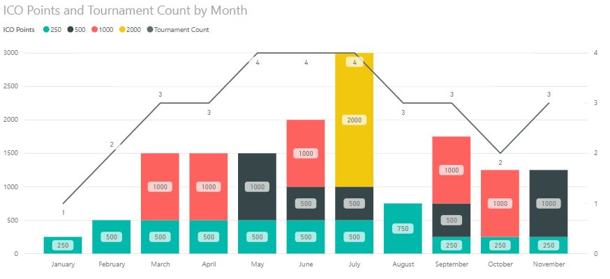 ICO Points and Tournament Count by Month (without conflicts)