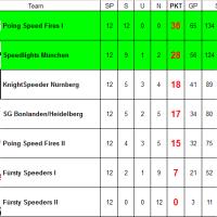 Die Abschlusstabelle Der Crossminton Bundesliga-Süd in der Saison 2017/2018